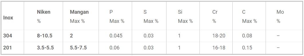Bảng Thành phần của inox 304 có tỷ lệ khác với inox 201